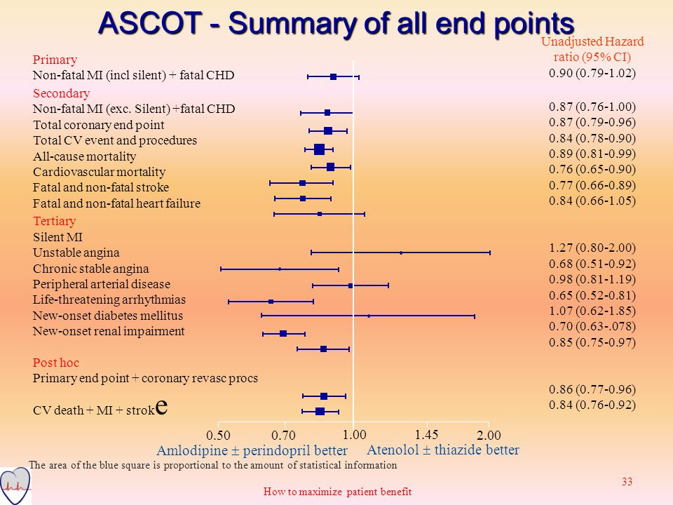 ASCOT - Summary of all end points