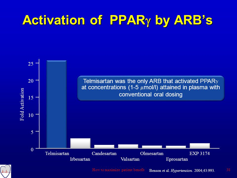 Activation of PPARg by ARB's