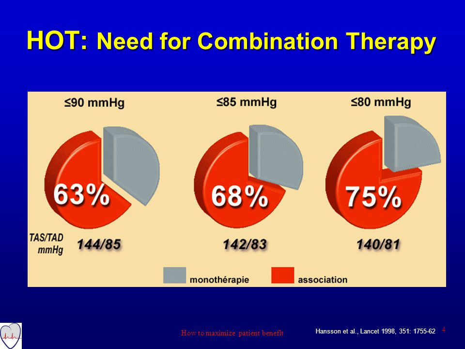 HOT: Need for Combination Therapy