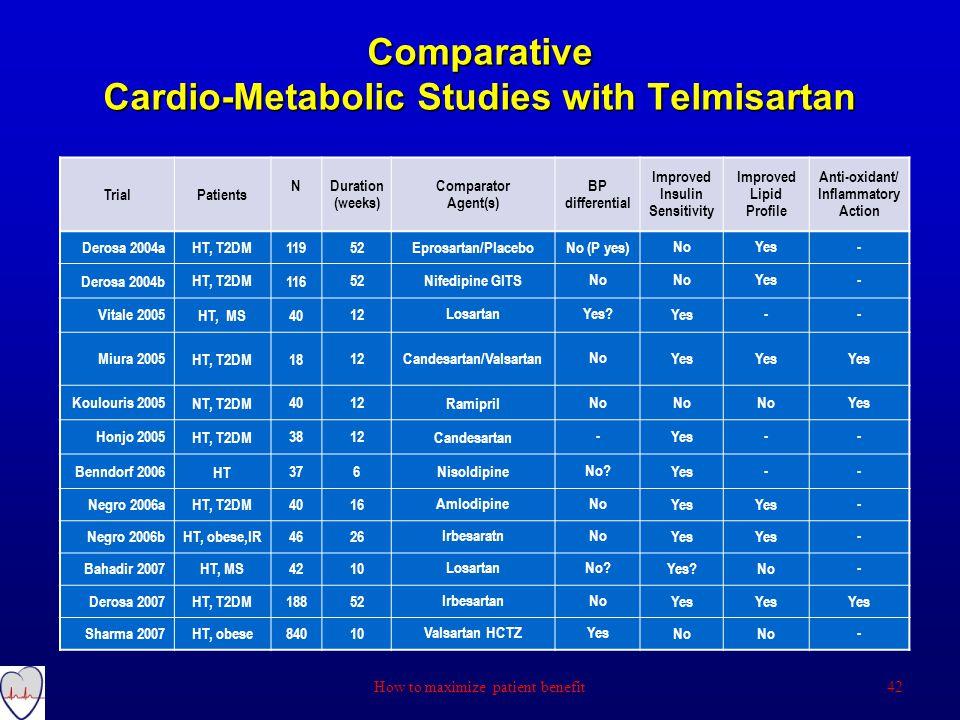 Comparative Cardio-Metabolic Studies with Telmisartan