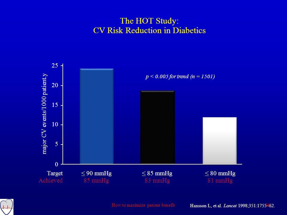 CV Risk Reduction in Diabetics