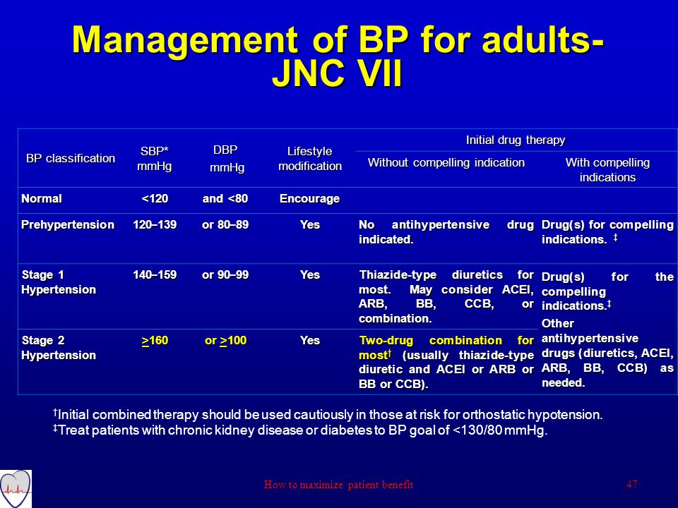 Management of BP for adults- JNC VII