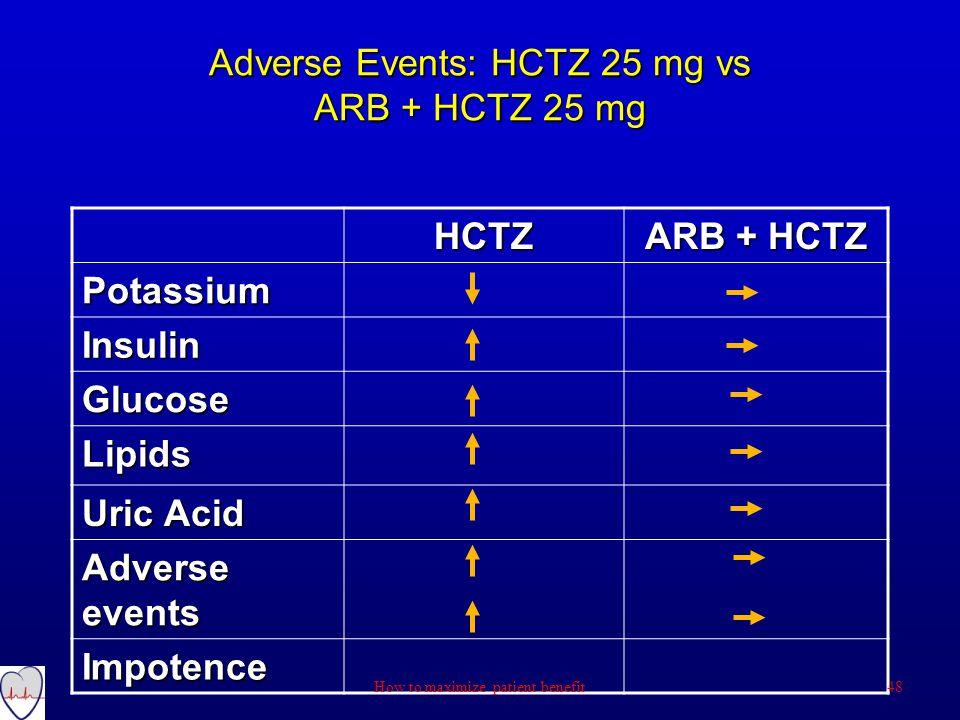 Adverse Events: HCTZ 25 mg vs ARB + HCTZ 25 mg