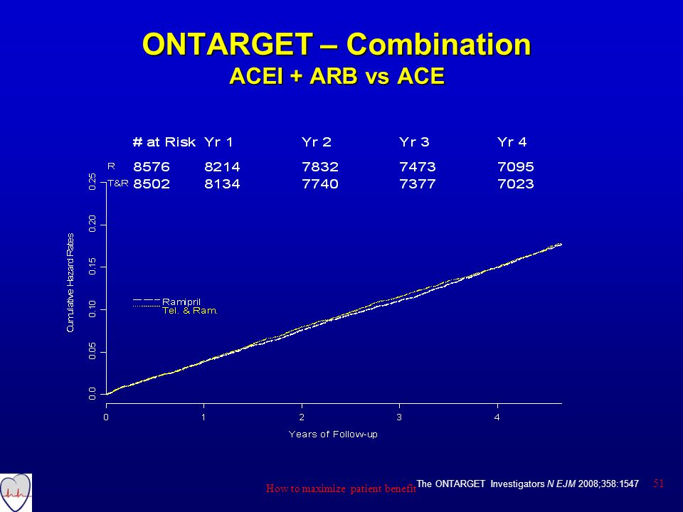 ONTARGET – Combination ACEI + ARB vs ACE