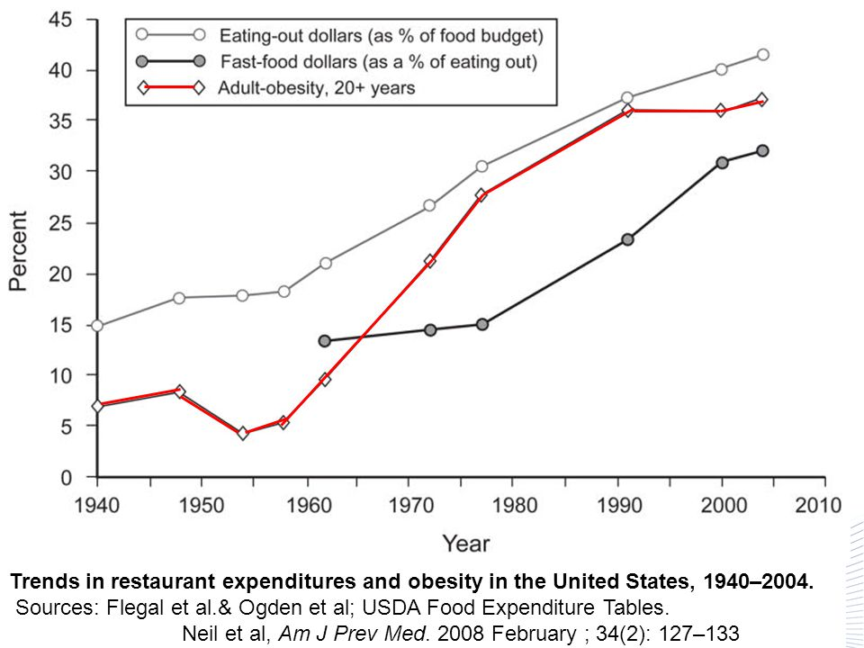Sources: Flegal et al.& Ogden et al; USDA Food Expenditure Tables.