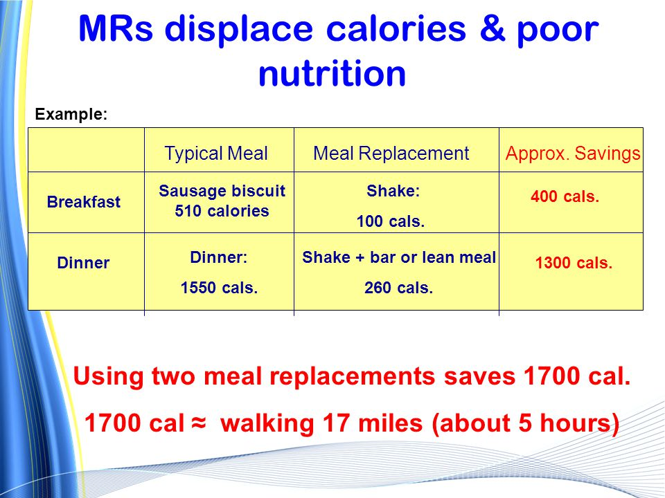 MRs displace calories & poor nutrition