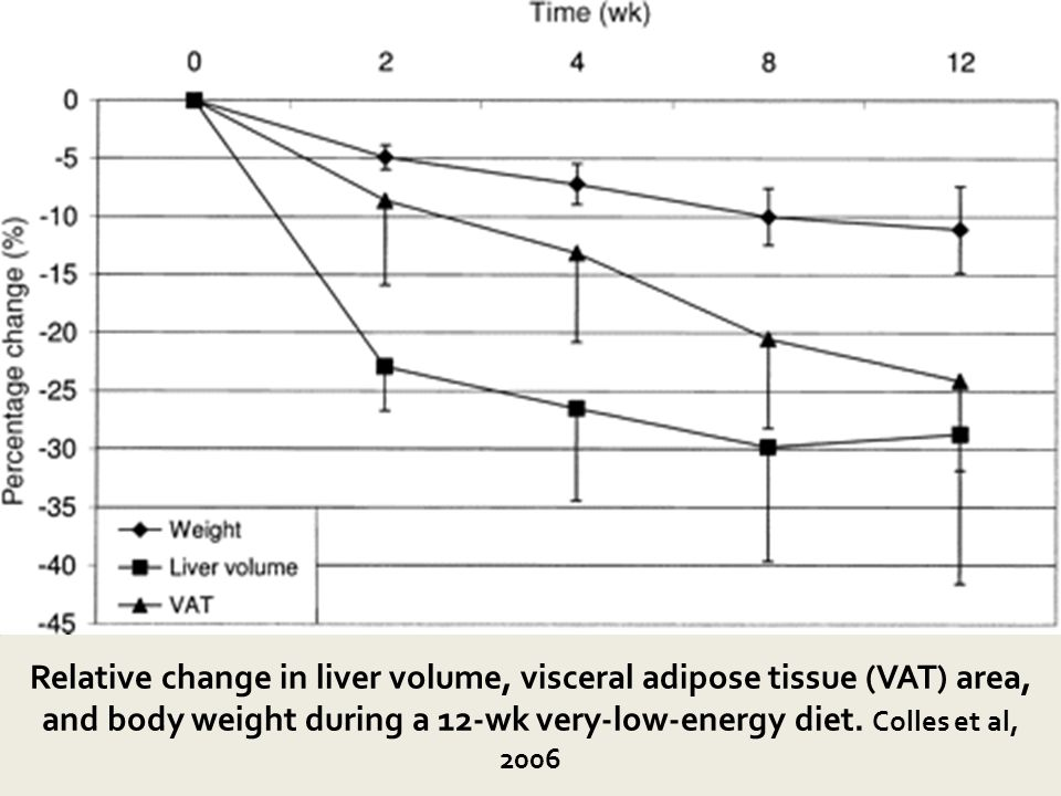 Colles, Dixon et al. Am J Clin Nutr 2006;84:304-11 as measured by serial magnetic resonance imaging (n = 9). An immediate reduction in liver volume occurred in the first 2 wk (P < 0.001) and between baseline and all other time points (P < 0.001 for all). The decreases in body weight and VAT showed a more uniform change. Significant decreases in weight (P < 0.001) and VAT (P = 0.001) occurred between baseline and week 12. The statistical analysis was conducted by using ANOVA; Tukey s post hoc analysis was used for normally distributed data and paired-samples t test. Subjects with a greater baseline liver volume lost proportionately more liver size over the course of the 12-wk VLED. At the conclusion of the diet, the average decrease in liver size was 18.7%. Most of the reduction in liver size occurs in the first 2 weeks of VLCD