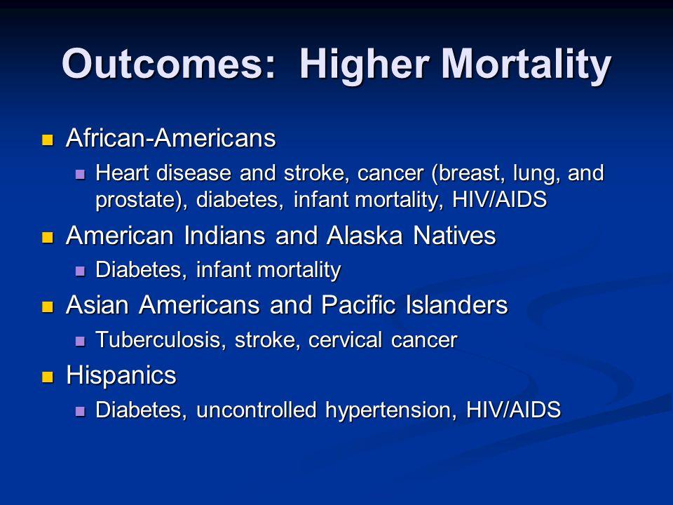 Outcomes: Higher Mortality