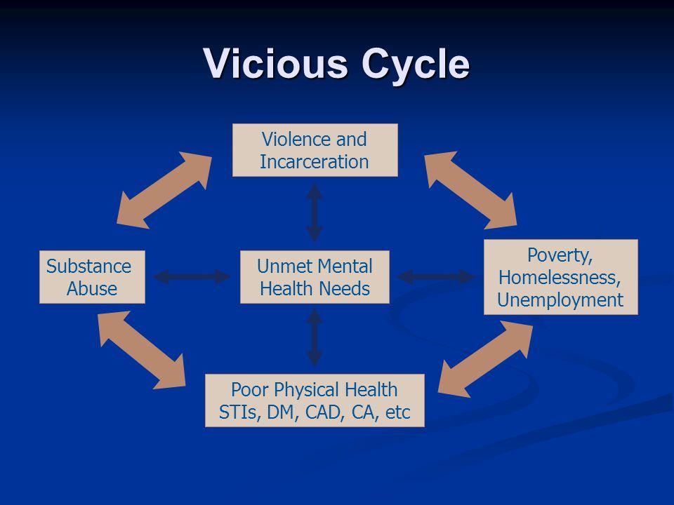 Violence and Incarceration