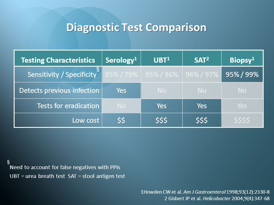Diagnostic Test Comparison Testing Characteristics