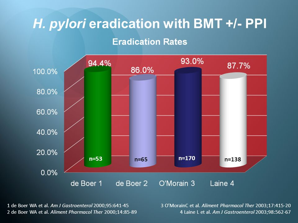 H. pylori eradication with BMT +/- PPI