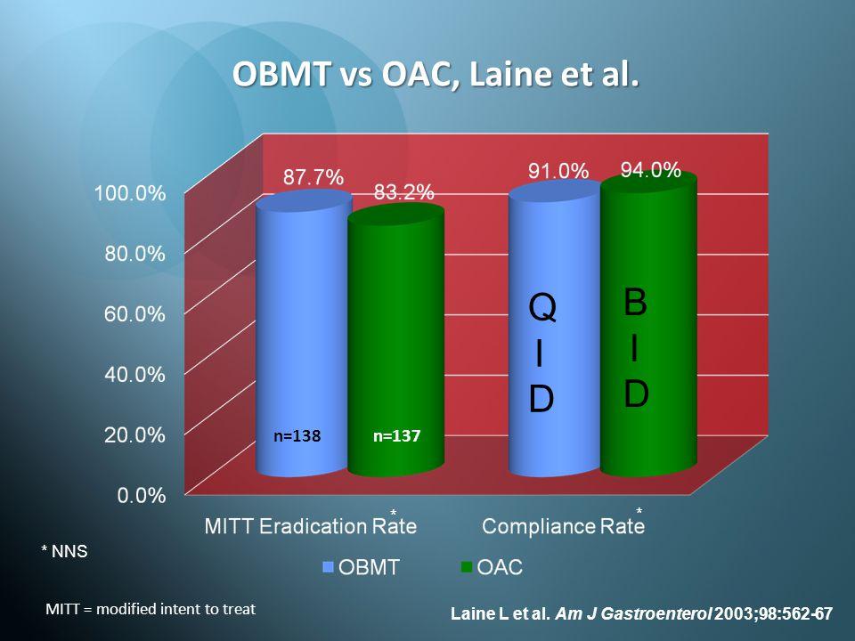 OBMT vs OAC, Laine et al. BID QID n=138 n=137 * * * NNS