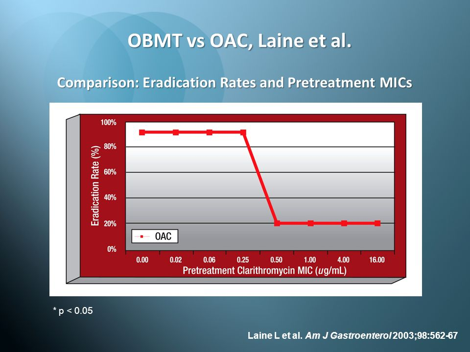 Comparison: Eradication Rates and Pretreatment MICs