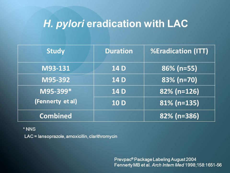 H. pylori eradication with LAC