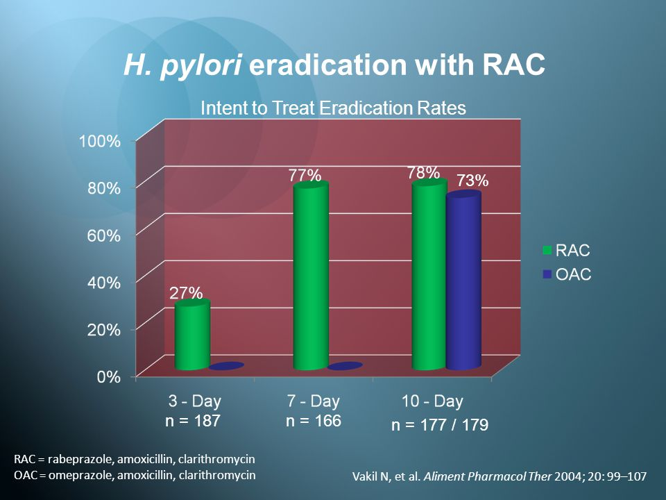 H. pylori eradication with RAC