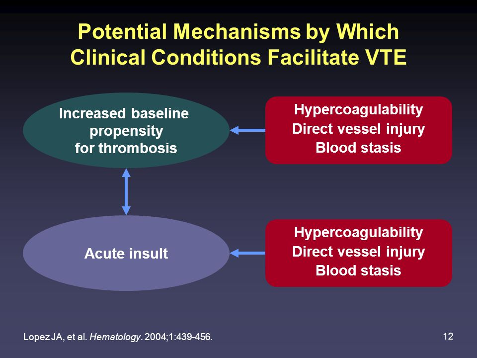 Potential Mechanisms by Which Clinical Conditions Facilitate VTE