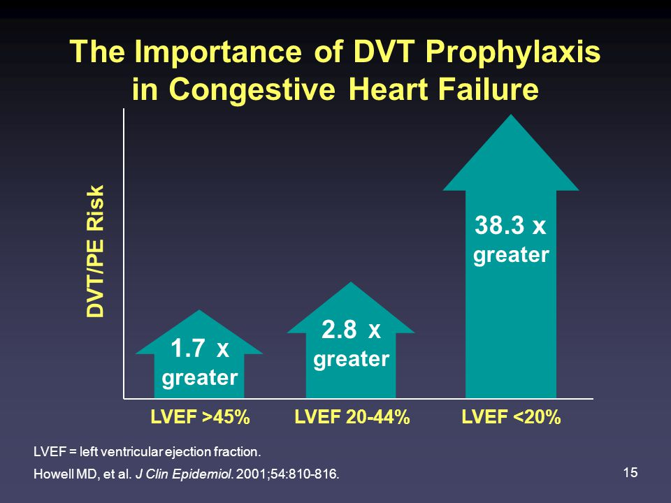 The Importance of DVT Prophylaxis in Congestive Heart Failure