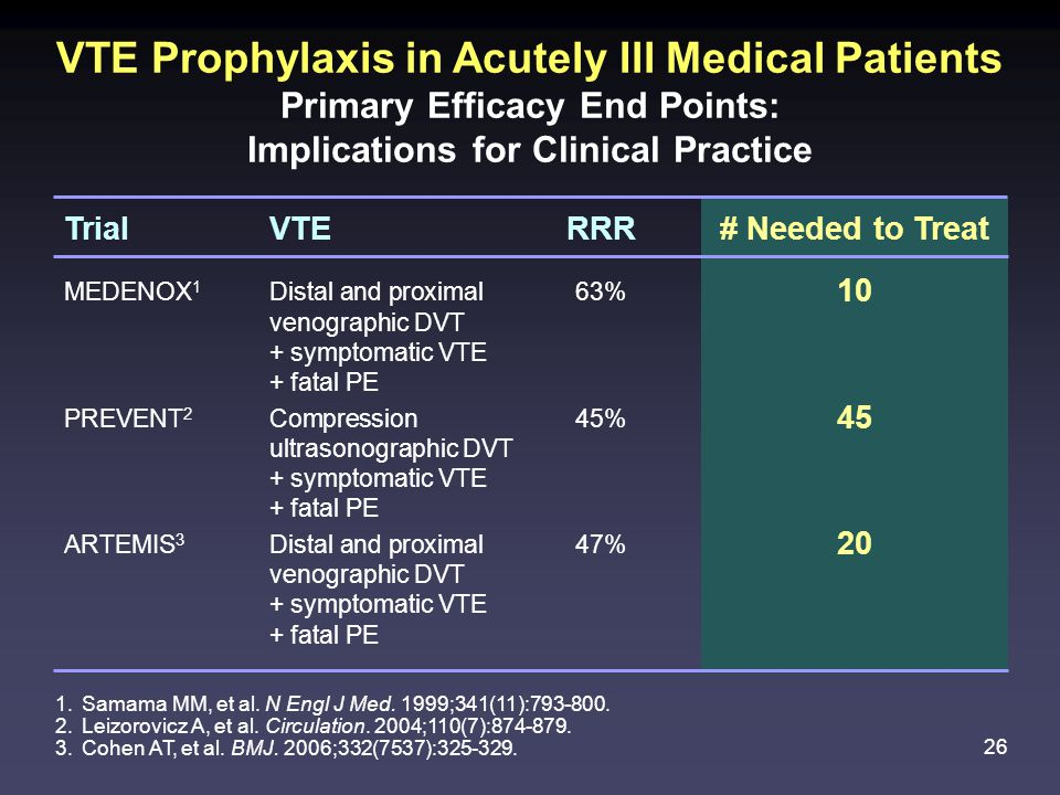 VTE Prophylaxis in Acutely Ill Medical Patients