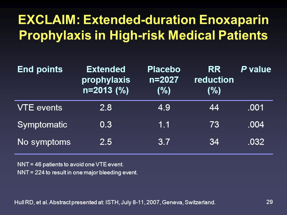 Extended prophylaxis n=2013 (%)