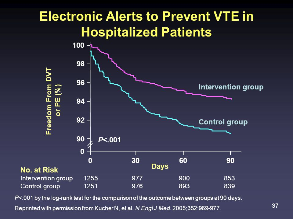 Electronic Alerts to Prevent VTE in Hospitalized Patients
