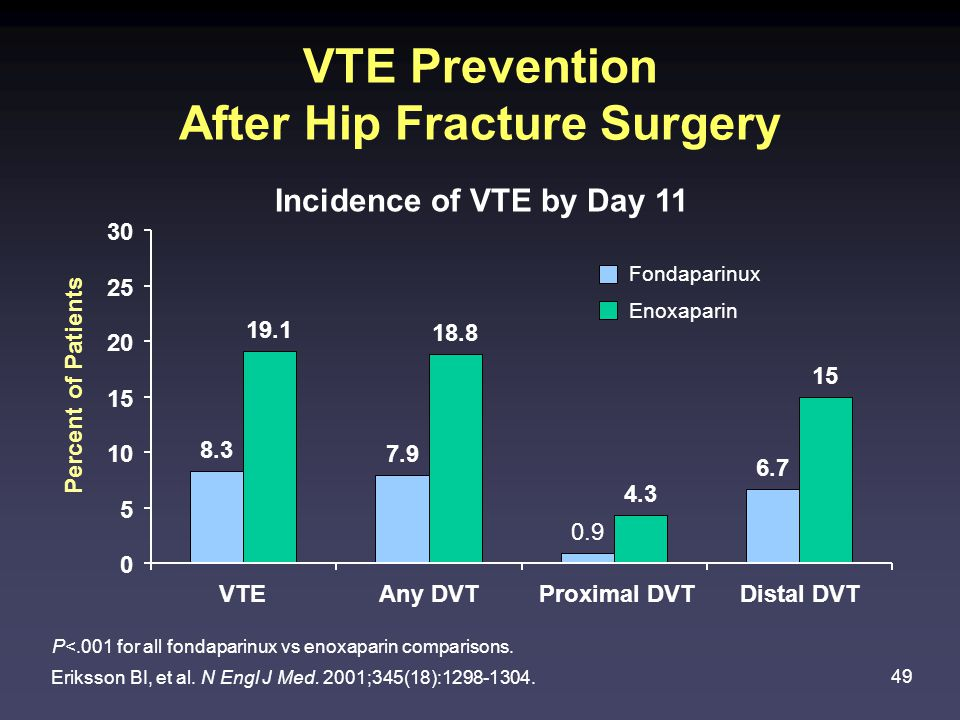 VTE Prevention After Hip Fracture Surgery