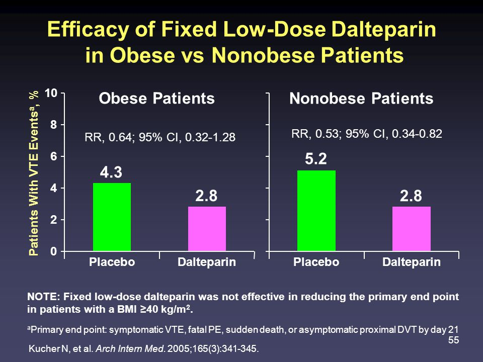 Efficacy of Fixed Low-Dose Dalteparin in Obese vs Nonobese Patients