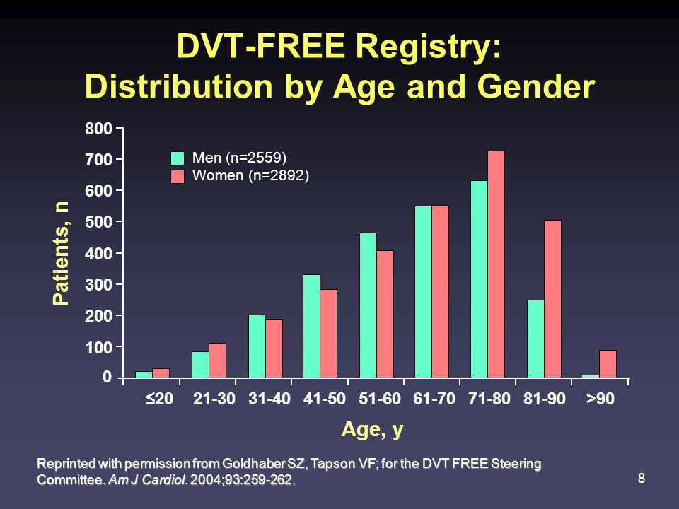 DVT-FREE Registry: Distribution by Age and Gender