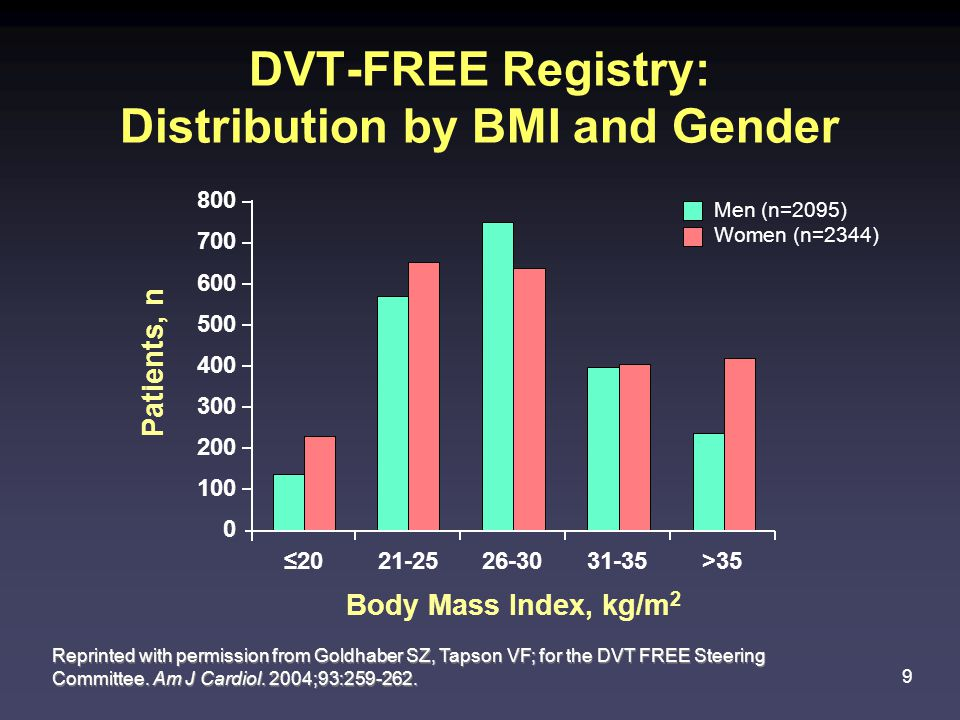 DVT-FREE Registry: Distribution by BMI and Gender