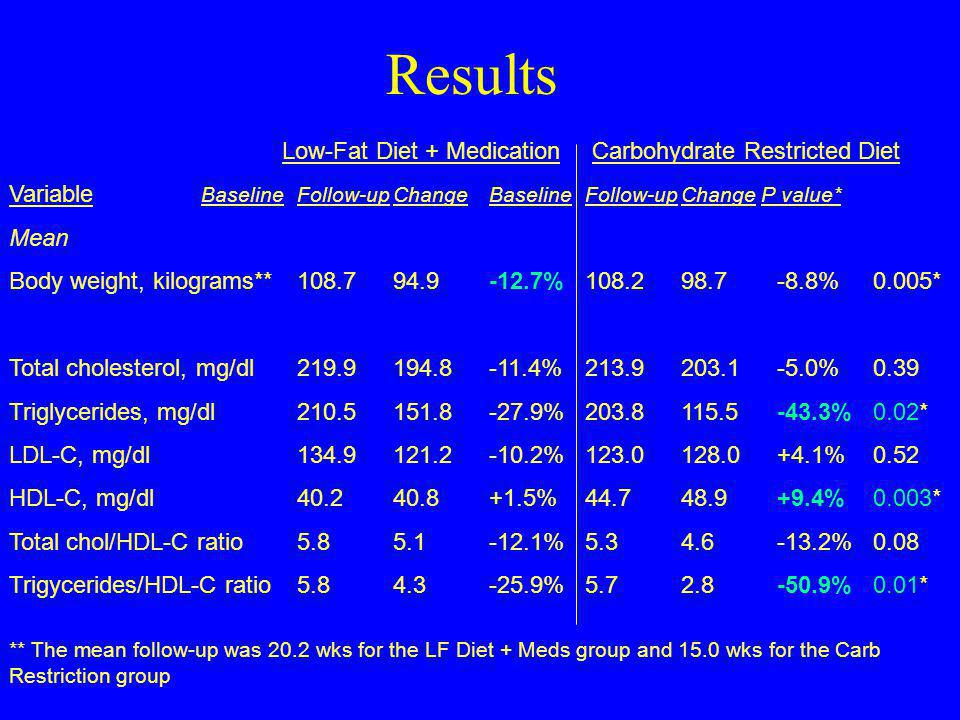 Results Low-Fat Diet + Medication Carbohydrate Restricted Diet