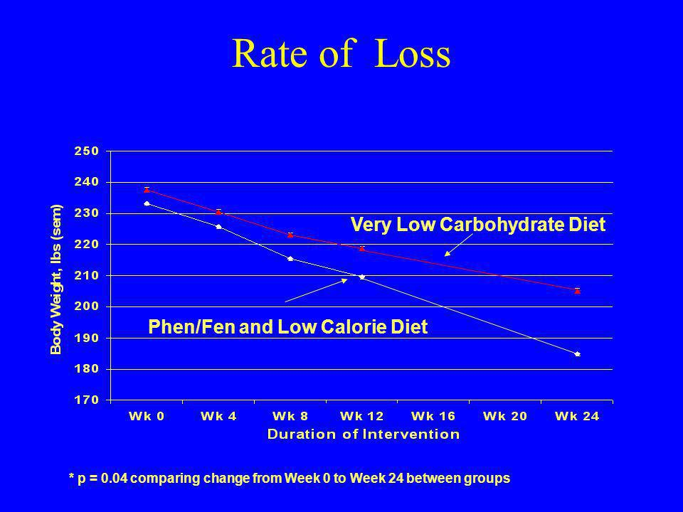 Very Low Carbohydrate Diet Phen/Fen and Low Calorie Diet