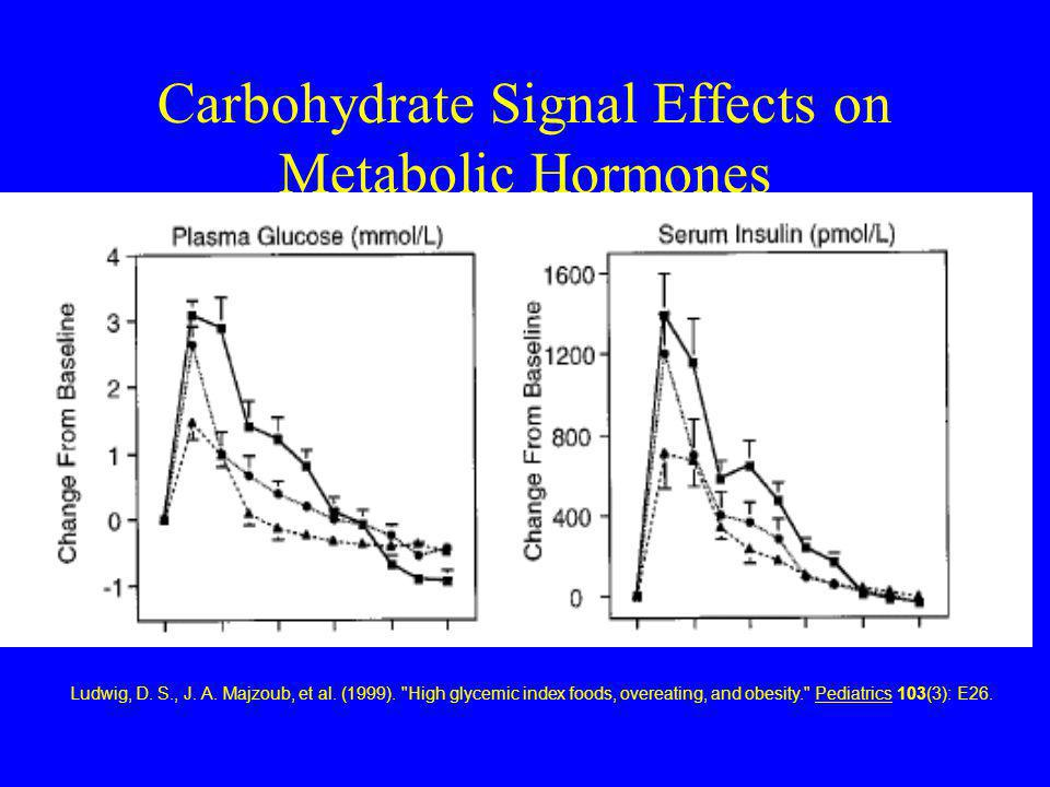 Carbohydrate Signal Effects on Metabolic Hormones