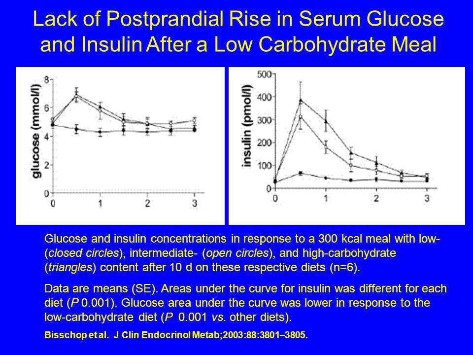 Lack of Postprandial Rise in Serum Glucose and Insulin After a Low Carbohydrate Meal