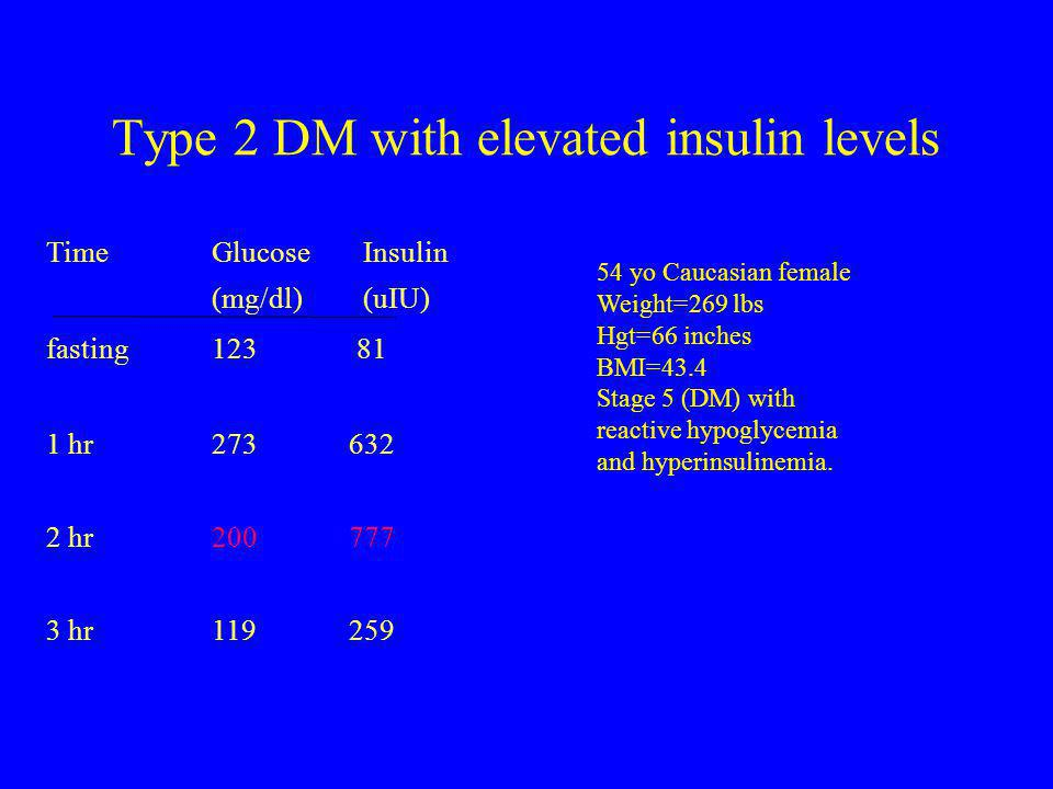 Type 2 DM with elevated insulin levels