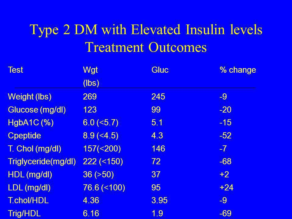 Type 2 DM with Elevated Insulin levels Treatment Outcomes