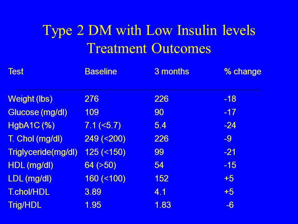 Type 2 DM with Low Insulin levels Treatment Outcomes