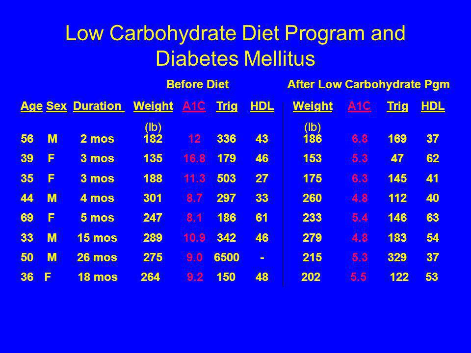 Low Carbohydrate Diet Program and Diabetes Mellitus
