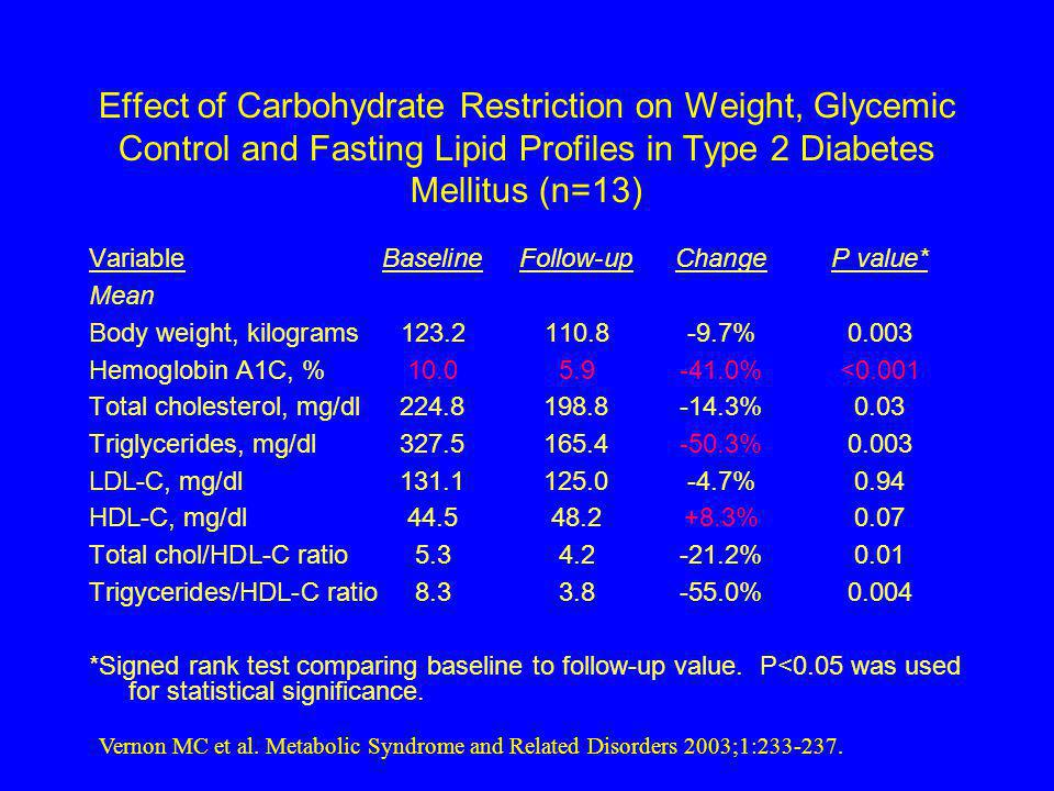 Effect of Carbohydrate Restriction on Weight, Glycemic Control and Fasting Lipid Profiles in Type 2 Diabetes Mellitus (n=13)