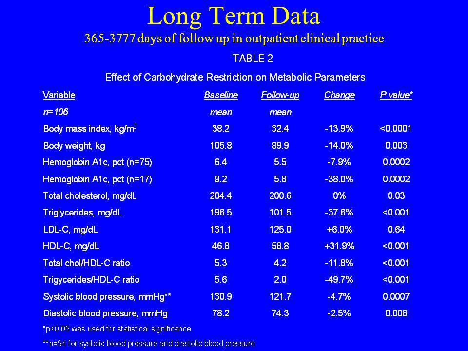 Long Term Data 365-3777 days of follow up in outpatient clinical practice