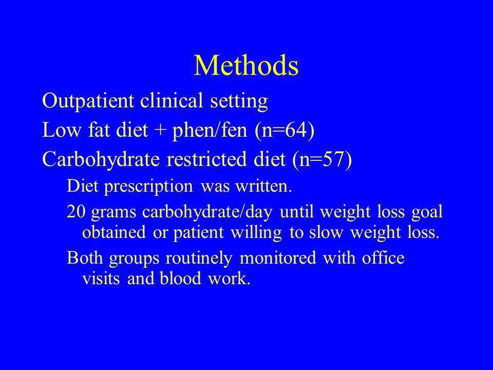 Methods Outpatient clinical setting Low fat diet + phen/fen (n=64)