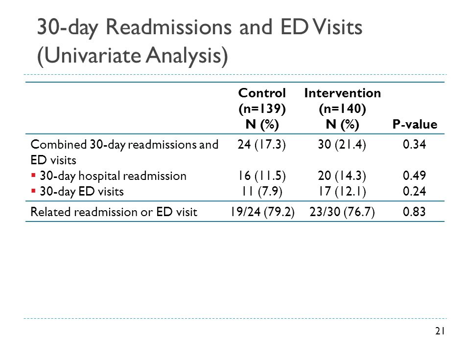 30-day Readmissions and ED Visits (Univariate Analysis)