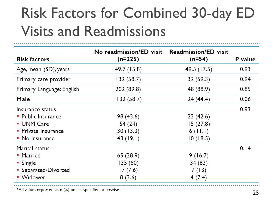 Risk Factors for Combined 30-day ED Visits and Readmissions