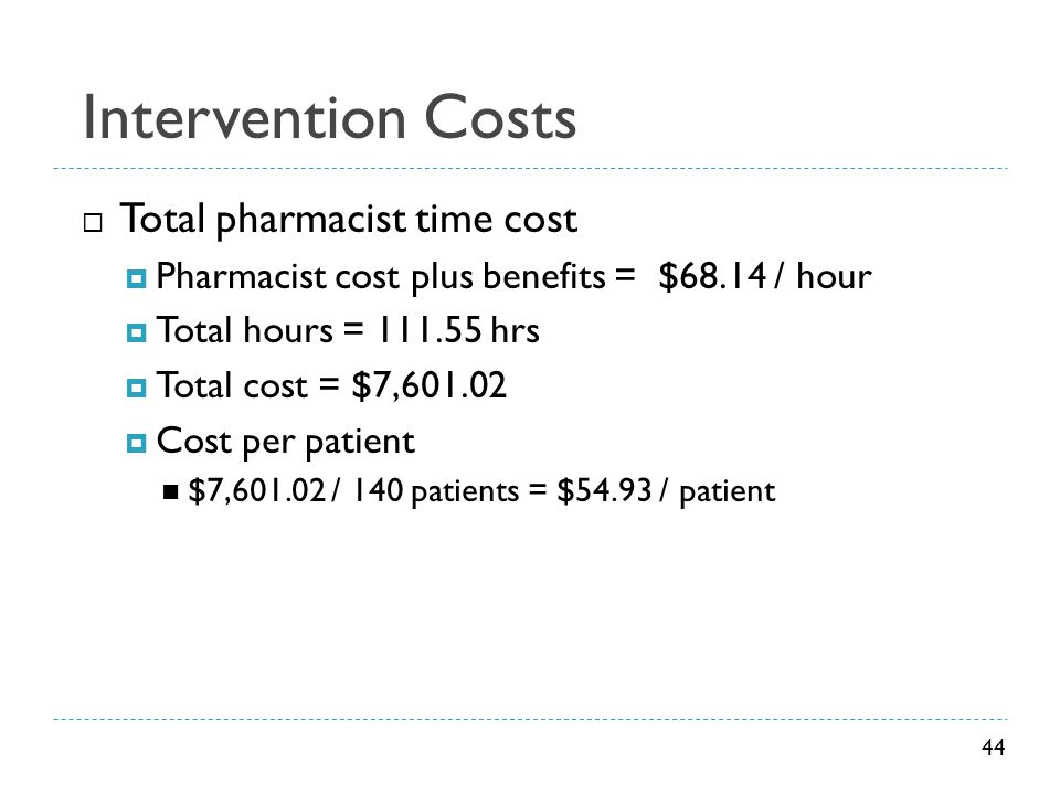 Intervention Costs Total pharmacist time cost