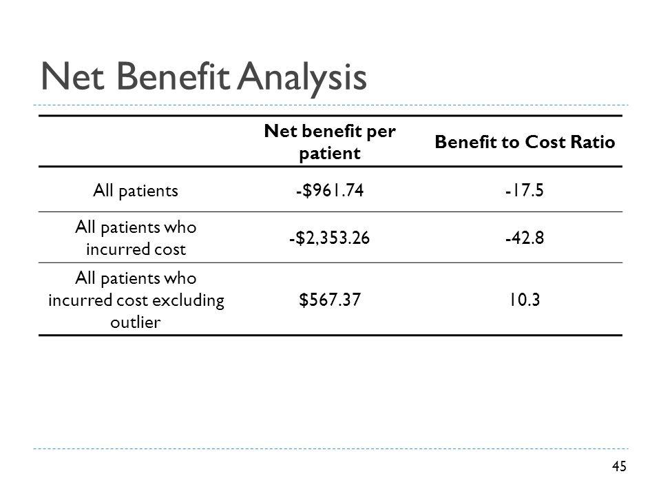 Net benefit per patient
