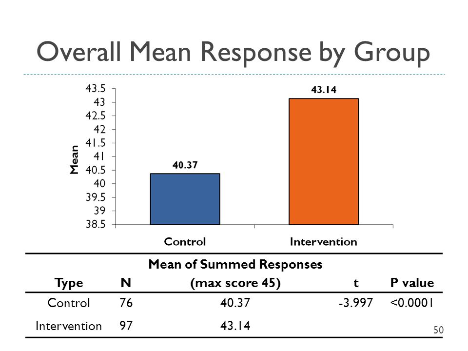 Overall Mean Response by Group