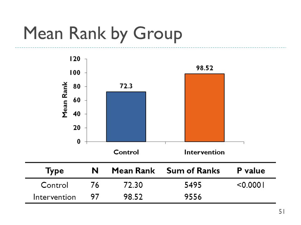 Mean Rank by Group Type N Mean Rank Sum of Ranks P value Control
