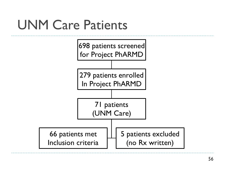 UNM Care Patients for Project PhARMD 698 patients screened
