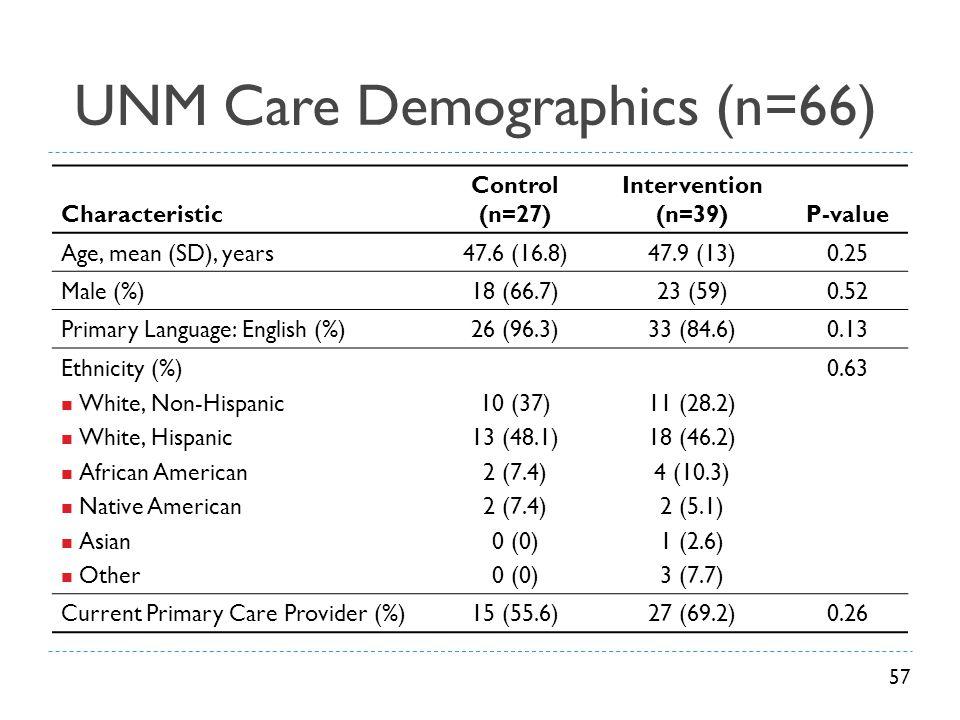 UNM Care Demographics (n=66)
