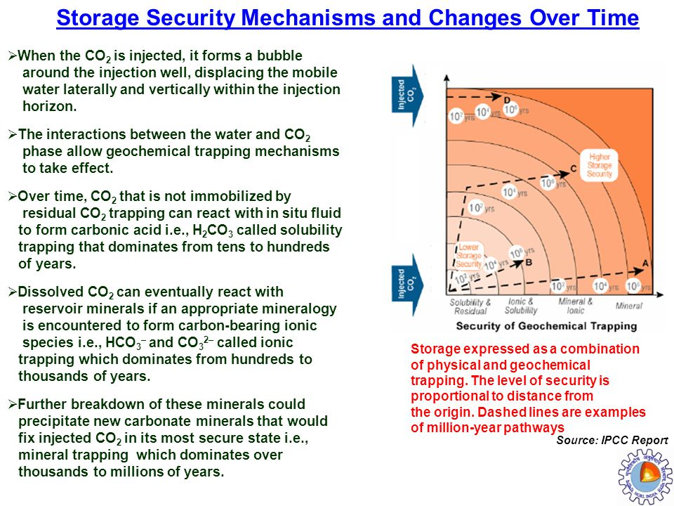 Storage Security Mechanisms and Changes Over Time