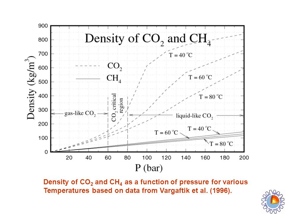 Density of CO2 and CH4 as a function of pressure for various