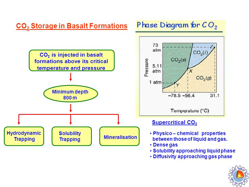 CO2 Storage in Basalt Formations